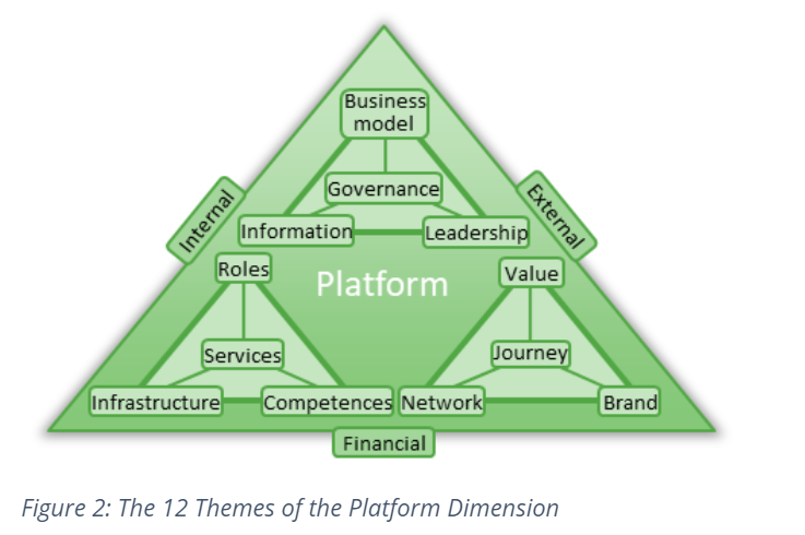 The 12 Themes of the Platform Dimension