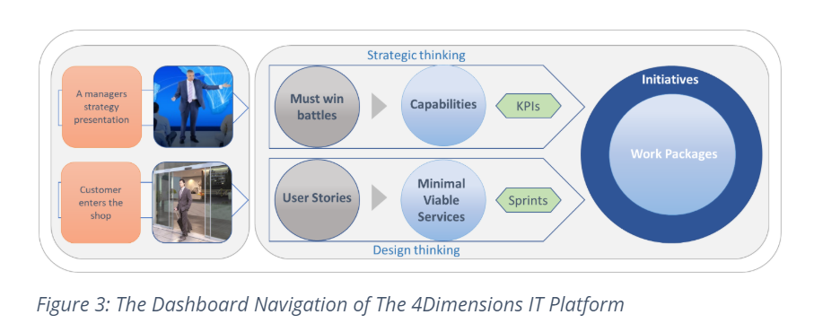 The Dashboard Navigation of The 4Dimensions IT Platform